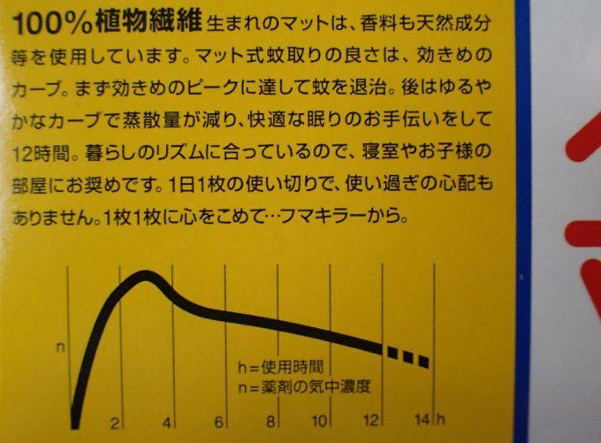 フマキラーベープマットの箱に記載されている効き目・効果のグラフ